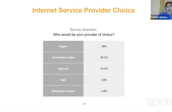 Community survey shows residents want options for internet service